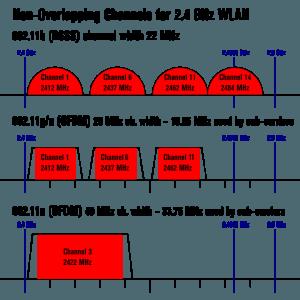 Wifi router health risks