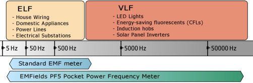 11 Meter Frequency Chart : Pf low frequency meter reducing electromagnetic